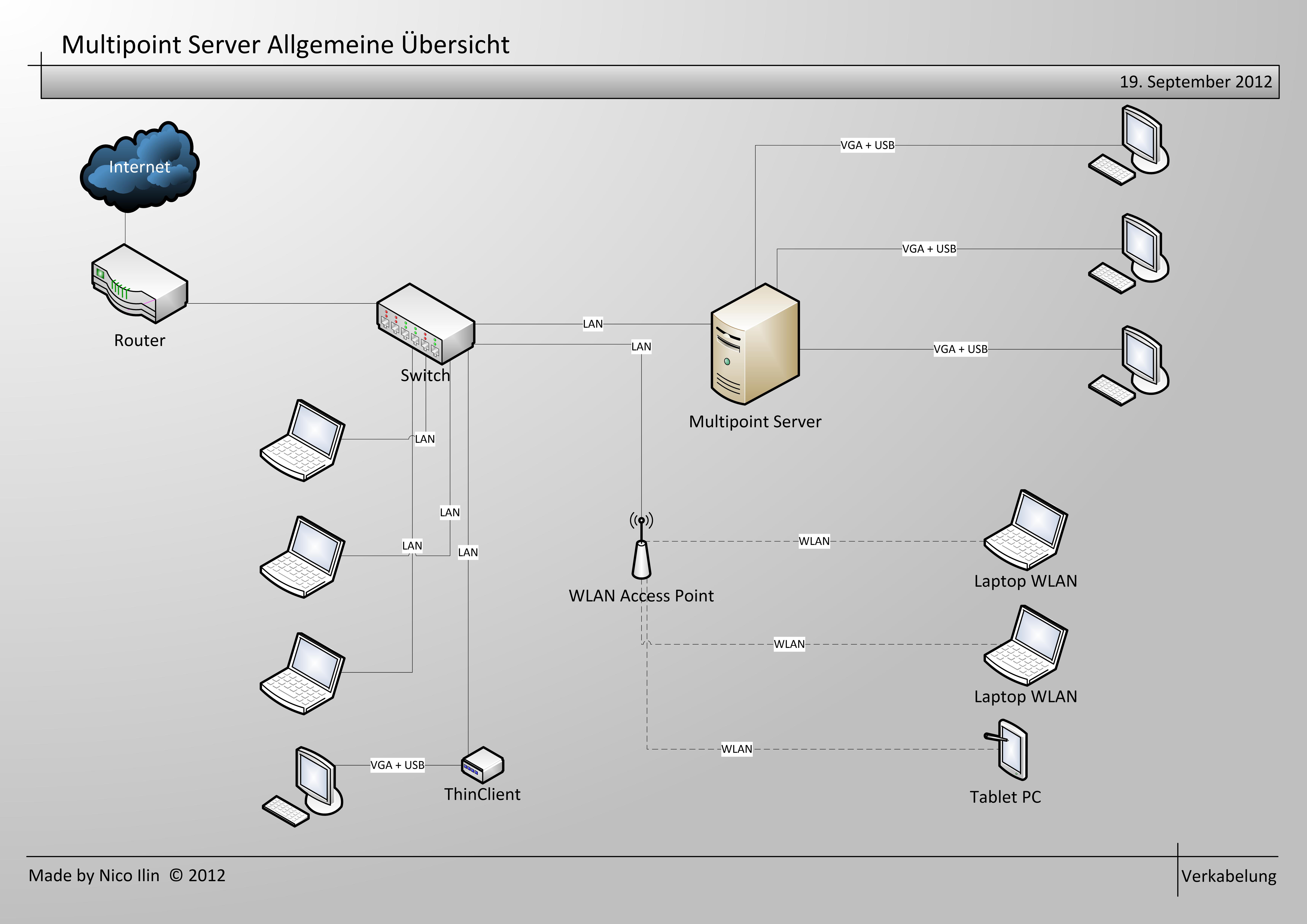 Multipoint Server Allgemeine Verkabelung